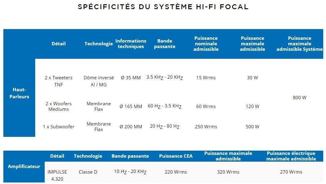 Spécifications Focal hifi premium Alpine A110 subwoofer Amplificateur | Focal:  un nouveau système Hi-Fi Premium sur l'Alpine A110 de série