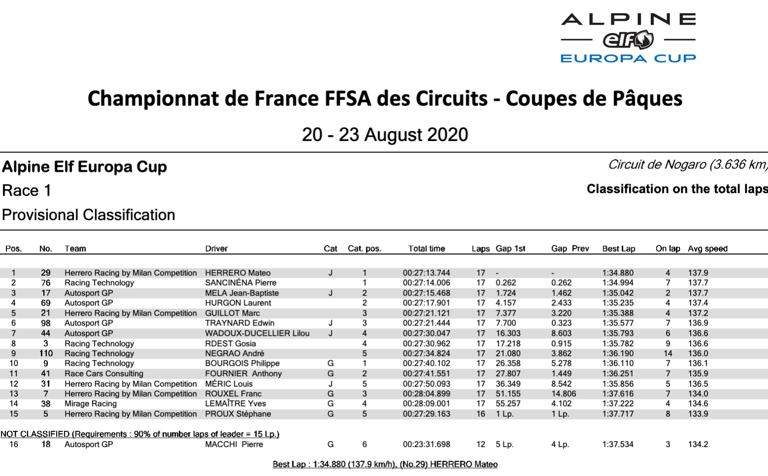Alpine Elf Europa Cup Classement course 1 Nogaro 2020 | Alpine Elf Europa Cup 2020: Herrero et Traynard au sommet à Nogaro